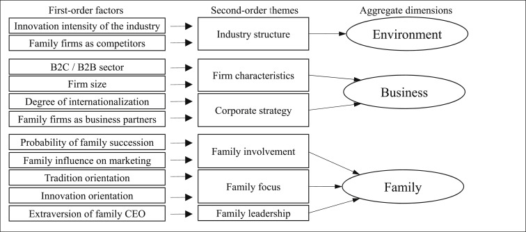Communicating the family firm brand: Antecedents and