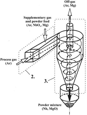 Production Of Niobium Powder By Magnesiothermic Reduction Of Niobium