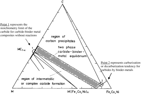 Cemented carbide phase diagrams: A review - ScienceDirect