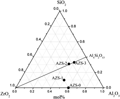 Preparation Of Al2o3zro2sio2 Ceramic Composites By High Gravity