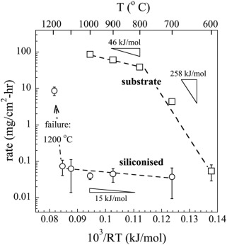 Oxidation resistant tungsten carbide hardmetals sciencedirect fig 5 ccuart Images
