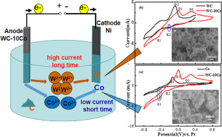 Electrochemical preparation of tungsten and cobalt from cemented