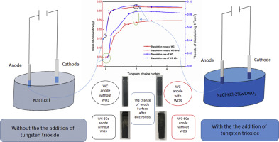 Electrochemical dissolution of cemented carbide scrap and