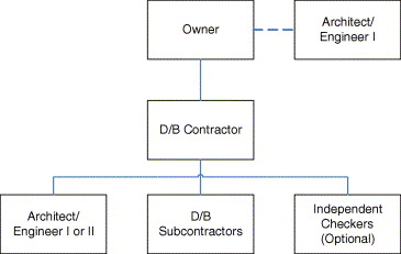 Contract Strategy For Design Management In The Design And Build System Sciencedirect