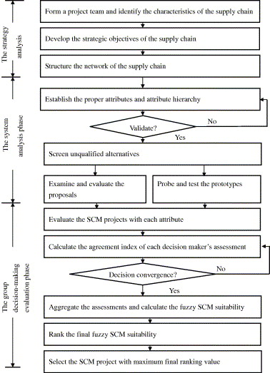 A Comprehensive Supply Chain Management Project Selection Framework