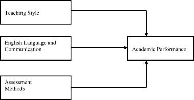 factors affecting academic achievement of students