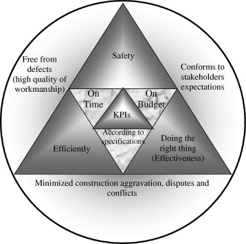 Beyond The Iron Triangle Stakeholder Perception Of Key