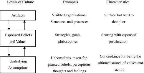 Towards An Organizational Culture Framework In Construction