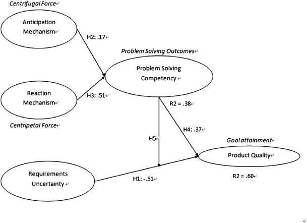 problem solving competency