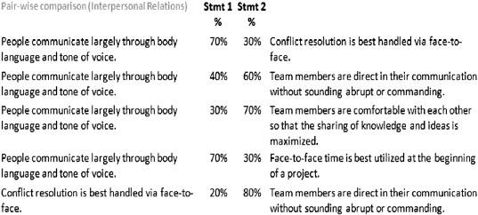 how to fix communication breakdown in a team
