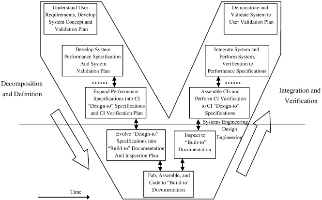 Systems Engineering To Improve The Governance In Complex Project Environments Sciencedirect