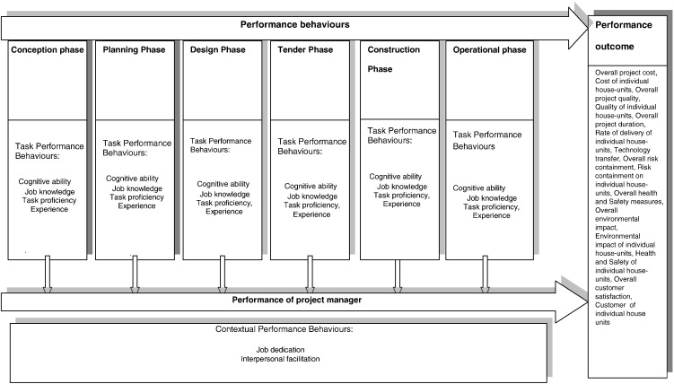 Competencies required of project managers at the design phase of download full size image malvernweather Image collections
