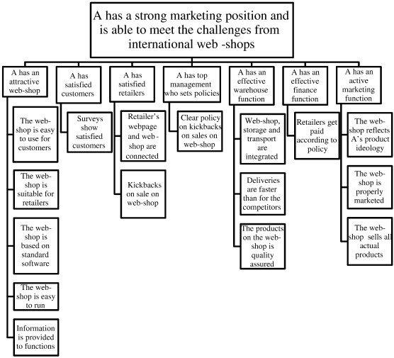 Value creation using the mission breakdown structure
