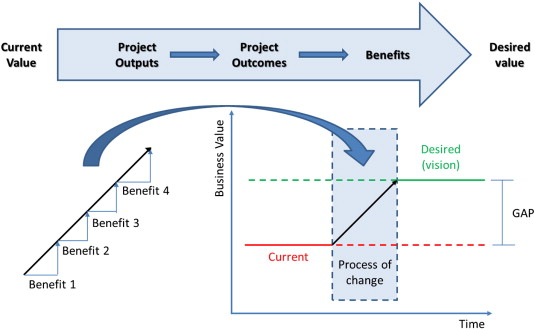 Benefits Realisation Management And Its Influence On Project Success