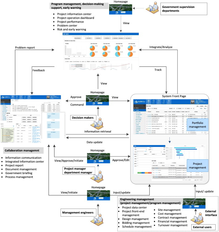 Developing a citylevel multiproject management information – Project Management Report