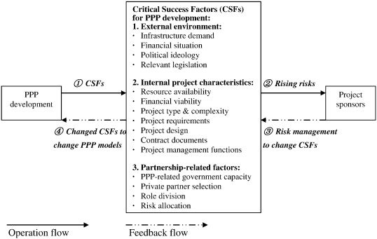 Evolution Of Publicprivate Partnership Models In American Toll Road