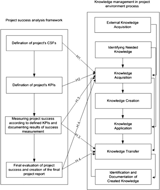 Project Success Analysis Framework A KnowledgeBased Approach In