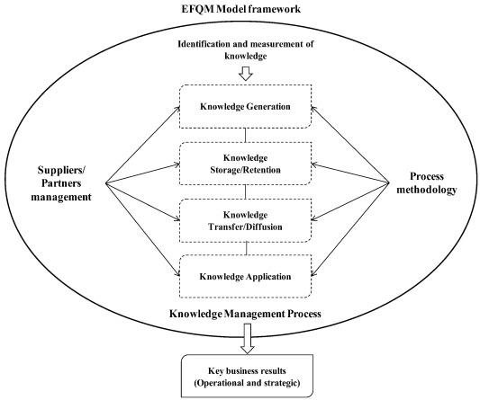 Efqm Excellence Model Pdf