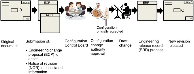 Managing change in the delivery of complex projects
