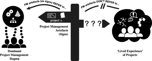 Signs to dogma: A Heideggerian view of how artefacts distort