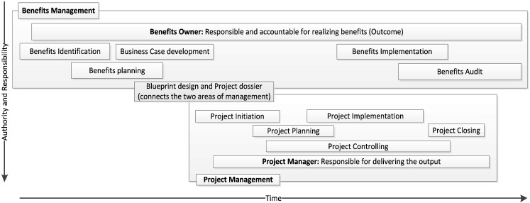 The impact of project management pm and benefits management bm relationship between pm and bm under project benefits framework malvernweather Image collections