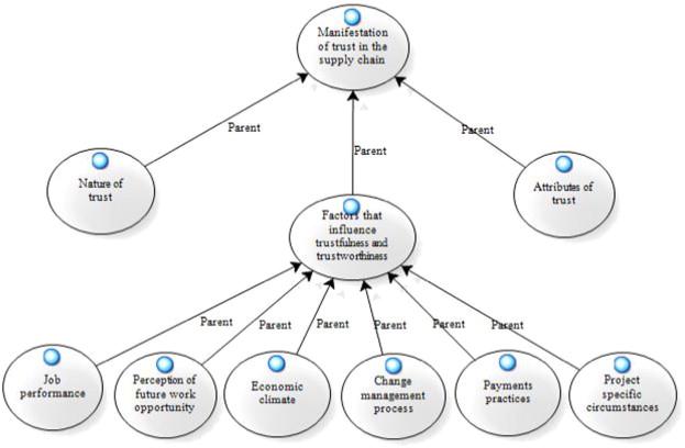 Trust influencing factors in main contractor and