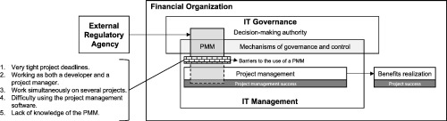 barriers to the use of an it project management methodology in a