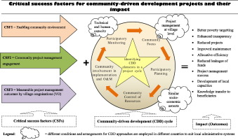 Critical success factors for community-driven development