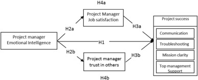 Manager emotional intelligence and project success: The