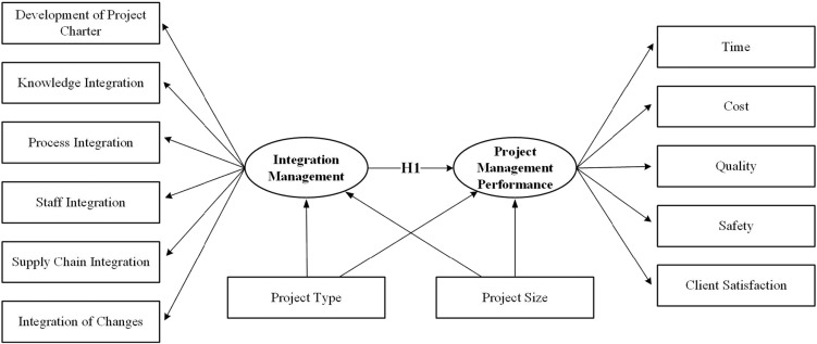 Impact of integration management on construction project