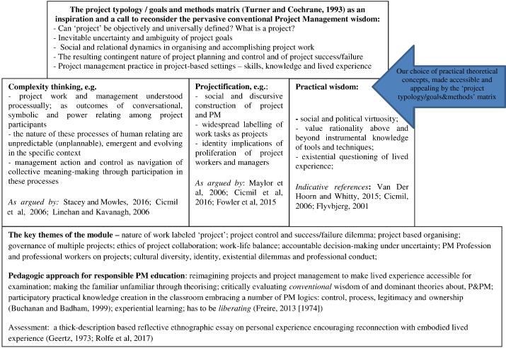 reflective essay project management