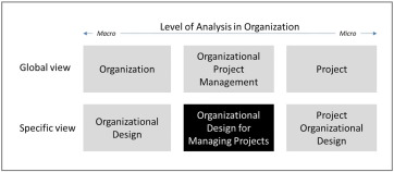Rethinking Organizational Design For Managing Multiple Projects Sciencedirect