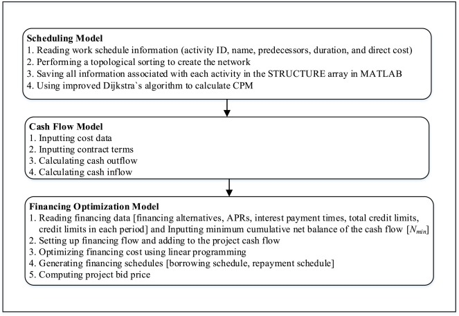 Impact of contractor's optimized financing cost on project bid price
