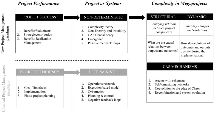 Megaprojects as complex adaptive systems: The Hinkley point