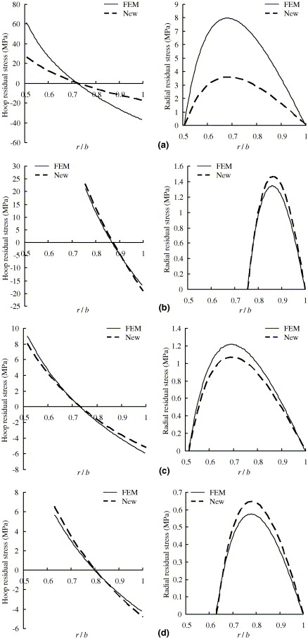 Measurement Of Residual Stresses In Thick Composite Cylinders By The