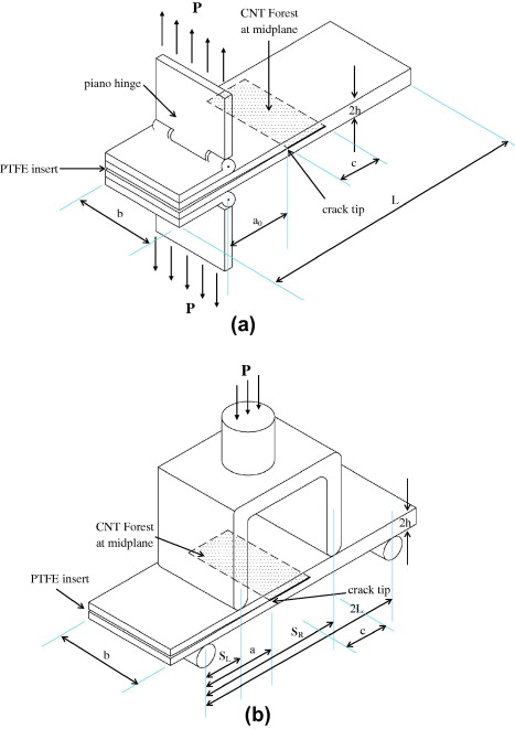 An Investigation Of Mode I And Mode Ii Fracture Toughness