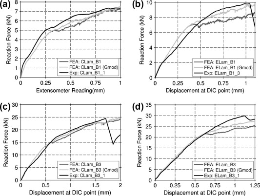 Modelling bearing failure in countersunk composite joints under