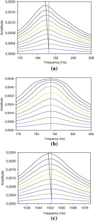 Characterization of sandwich beams with debonding by linear