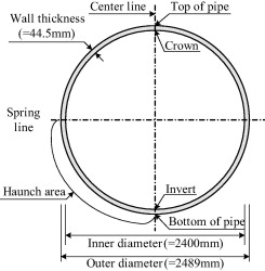 Full-scale field test for buried glass-fiber reinforced