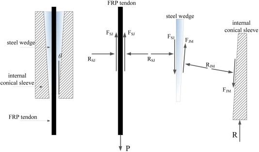 A novel anchor method for multi-tendon FRP cable: Concept