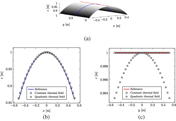 morphing shell structures a generalised modelling approach