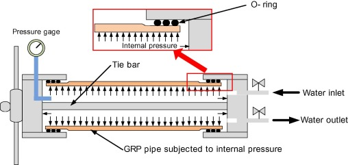 Prediction of long term performance for GRP pipes under sustained