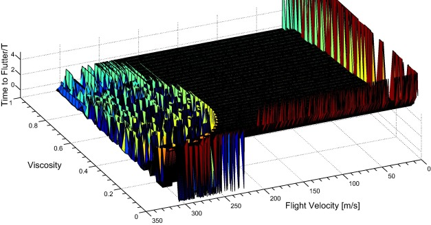 Time to flutter theory for viscoelastic composite aircraft wings