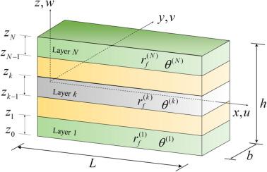 Multi-objective optimization of laminated composite beam