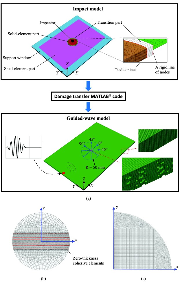 An integrated numerical model for investigating guided waves