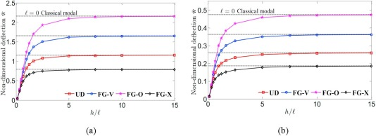 Isogeometric analysis of functionally graded carbon nanotube