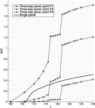 Nonlinear Finite Element Post Flutter Analysis Of Multibay Composite