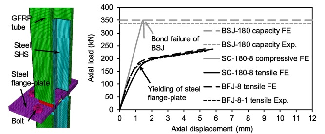 Axial performance of steel splice connection for tubular FRP