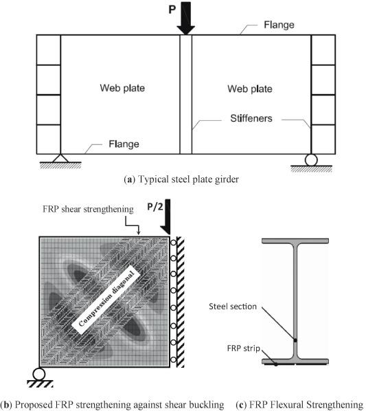 FRP strengthening of web panels of steel plate girders against shear