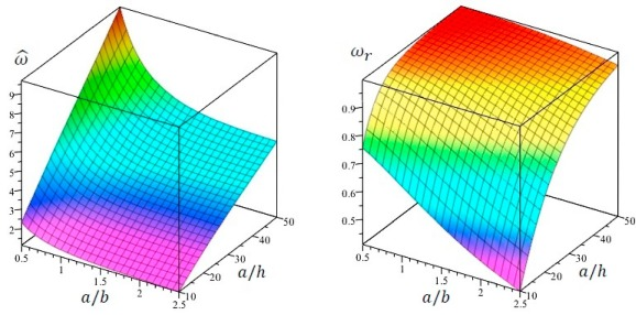 A novel mixed nonlocal elasticity theory for thermoelastic vibration ...